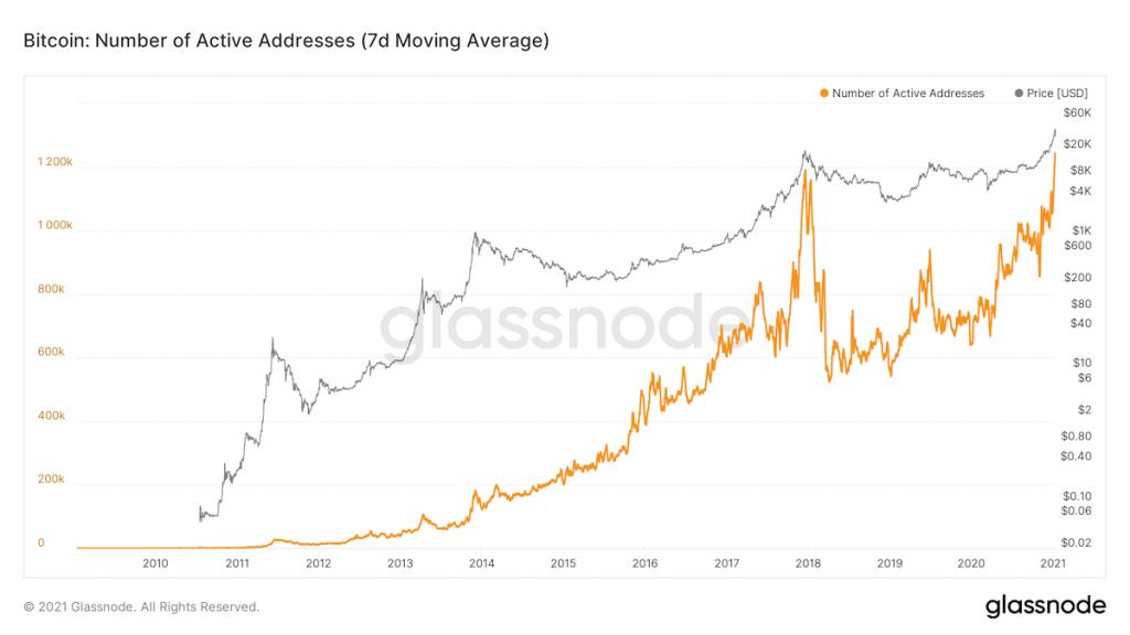 glassnode-studio_bitcoin-number-of-active-addresses-7-d-moving-average-1