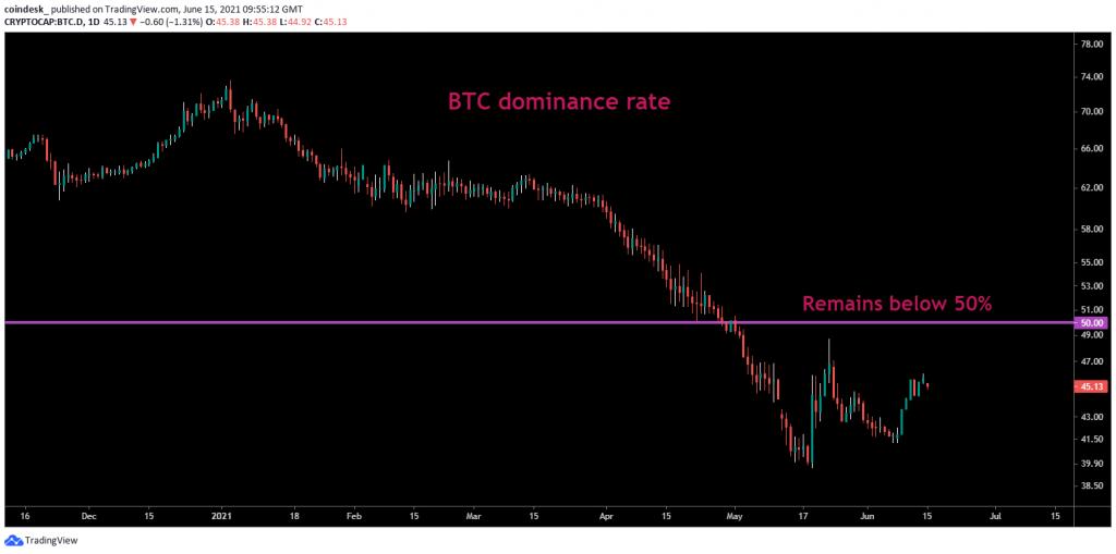 BTC-dominance-rate