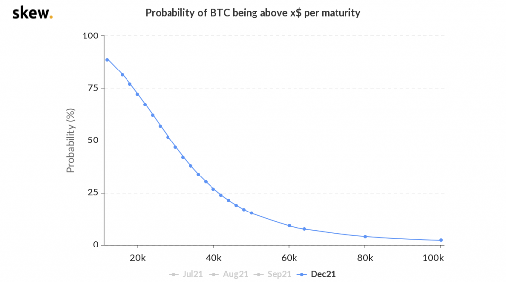 skew_probability_of_btc_being_above_x_per_maturity-3-1