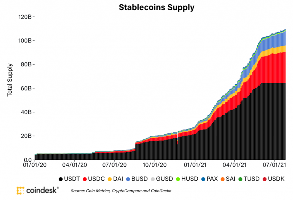 stablecoins-supply